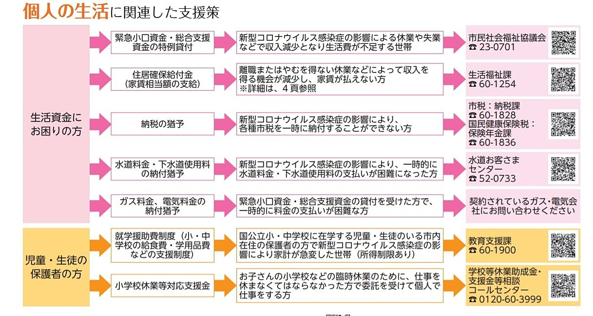 武蔵野市、コロナウイルスによる生活支援策
